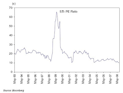 15-year historical chart of STI PE ratio