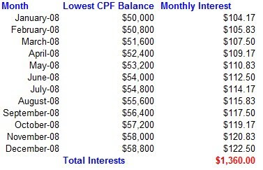 Straits Times Index - Stocks Information: Calculating CPF interests