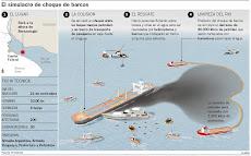 Infografía: procedimiento simulado por PNA