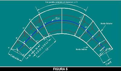 V as terrestres dise o geom trico rinc n del ingeniero for Curva vertical exterior 90