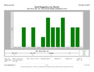 Lower%2BGlen CMM Report UnitsSold chart Lower Glen Charts