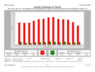 Westside CMM Report SupplyAndDemand chart Westside Real Estate Charts