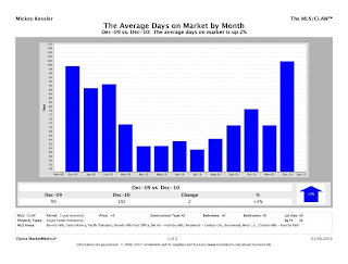 Westside CMM Report AverageDOM chart Westside Real Estate Charts