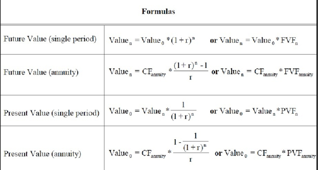 finance formula Managerial finance frl 300 formula sheet prepared by p sarmas (revised september 2012) cash flow from assets = cash flow to creditors + cash flow to stockholders.