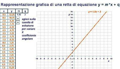 Matematicamedie grafico di una retta con excel for Costruzione di software per piani di lavoro