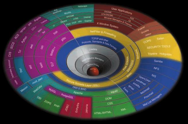 Kernel 2.6.38: Phoronix descubre el problema de batería