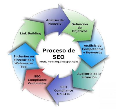 Definición de Proceso de SEO