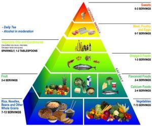 Diet With Healthy Ways