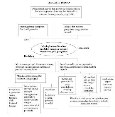 Analisis zopp ziel orentierte project plannung dalam peningkatan berdasarkan hasil pohon tujuan tersebut dapat diketahui tujuan utama tindakan yang akan dilakukan serta hasil yang akan dicapai dalam rangka penyelesaian ccuart Images