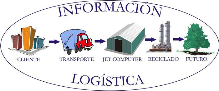 Gerencia Logistica