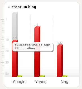 compara tu blog con la competencia