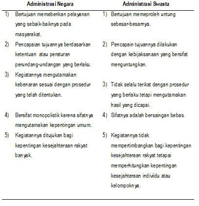 Ruang Lingkup Administrasi dan Manajemen - Contoh Makalah Pendidikan