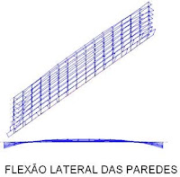 flexão lateral das paredes