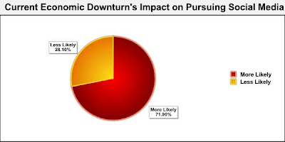 Chart showing who would pursue social media in an economic downturn