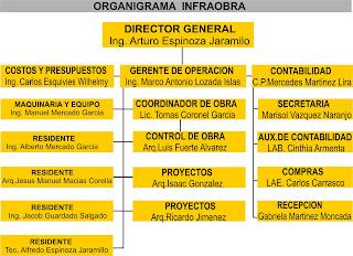 Infraobra s a de c v for Organigrama de una empresa constructora