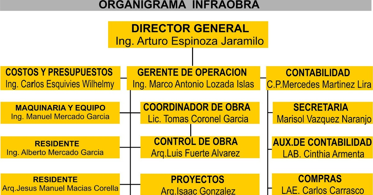 Infraobra s a de c v organigrama empresa infraobra s a for Organigrama de una empresa constructora