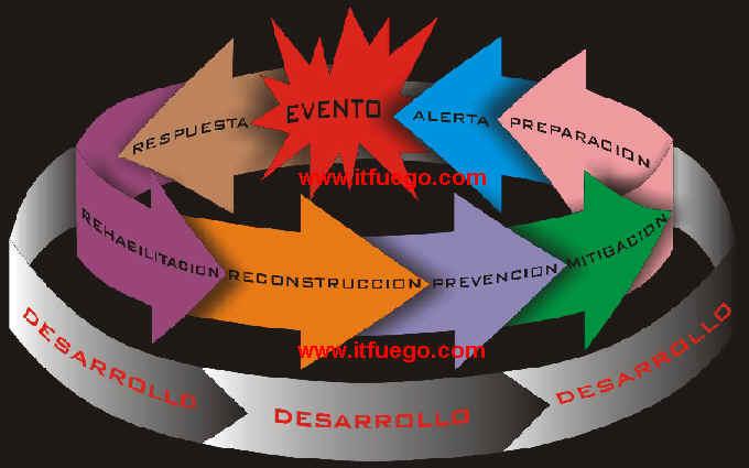 del desastre; cada una de las cuales incluye una serie de acciones