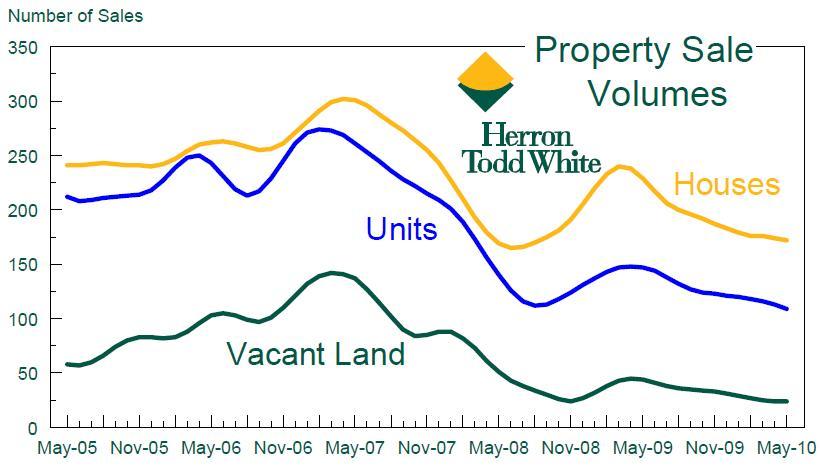 Cairns Property Market Forecast