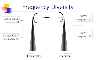 Types Of Microwave Links Frequency Diversity