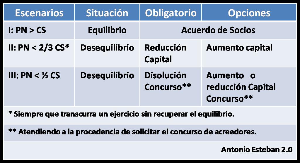 3 escenarios relacionales del patrimonio neto con el capital social ...