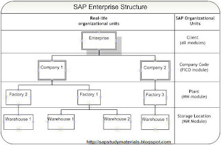 sap assign plant to company code tcode