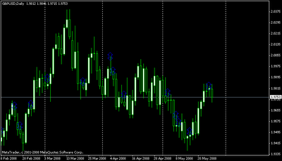 W forex trading information