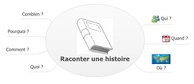 http://e-ducativa.catedu.es/44700165/aula/archivos/repositorio/3500/3582/html/33_raconter_une_histoire.html