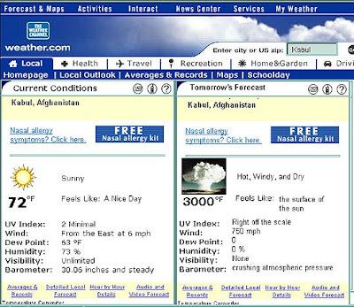 Kabul forecast