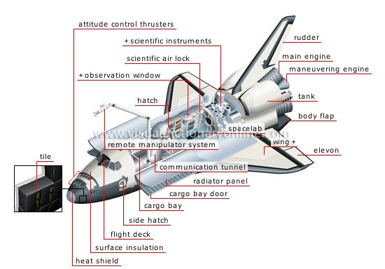 space shuttle cockpit parts  page 2
