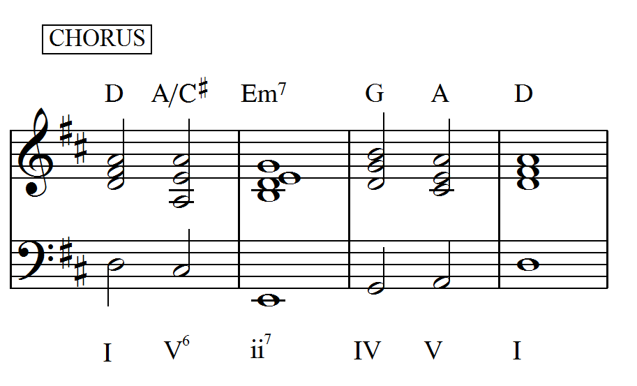 Music Theory Dj Aerosmith I Dont Want To Miss A Thing From