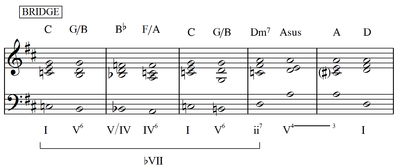 Music theory dj i soon realized that labeling the dm7 as a ii7 didnt make sense dm7 is ii7 in the key of c major but i7 in d major ive never seen a i7 chord hexwebz Gallery