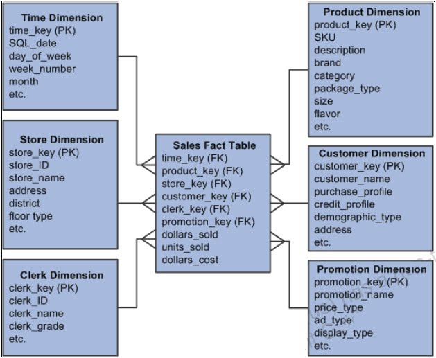 Data Warehouse Fact And Dimension Tables mdw fact tables mdw fact tables f contain numeric performance
