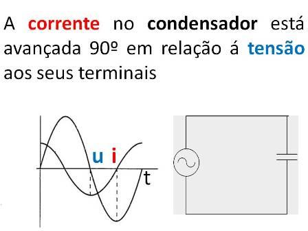 Condensador - Representação temporal de uma onda