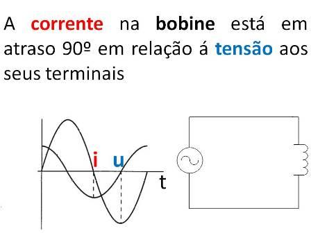 Bobine - Representação temporal de uma onda