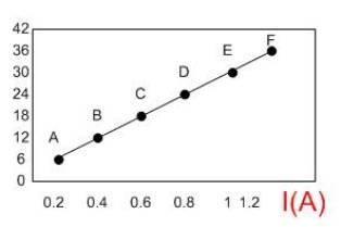 Cálculo gráfico da Resistência