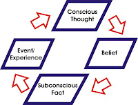 The Birth Cycle of an Experience