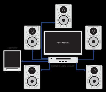 7.1 speaker monitor