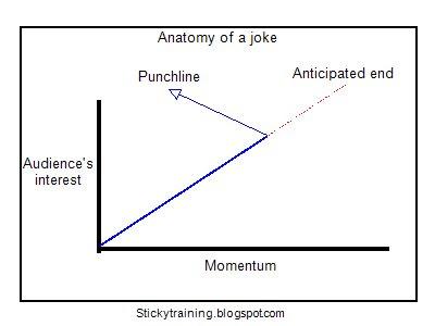 funny plot twist jokes
