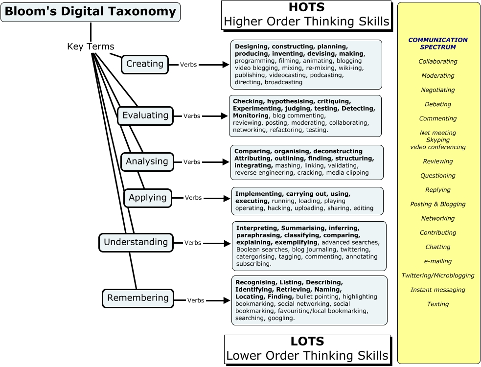 The Best Resources For Helping Teachers Use Blooms Taxonomy In The