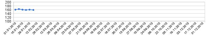 График контрольных взвешиваний
