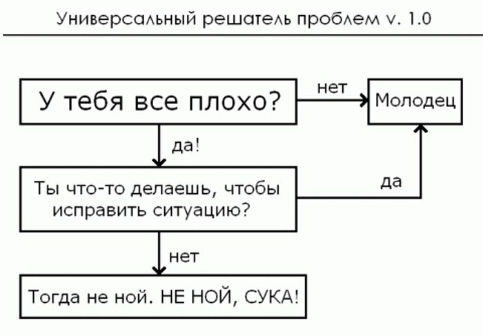 Коды Ошибок Vba