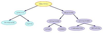 external image Esquema+secuencia+descriptiva.bmp
