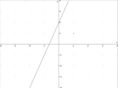 Matematica online la retta lezione interattiva con for Disegna il piano casa online