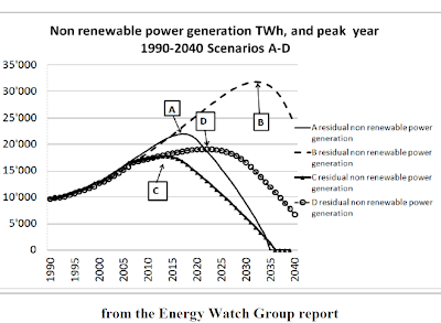 energy the present and future scenario Present and future wind energy in the us sandia is a multiprogram laboratory operated by sandia corporation  scenario installed capacity vs.