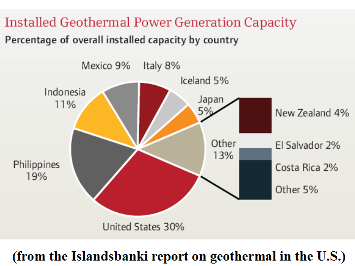 a look at geothermal power and how it is generated
