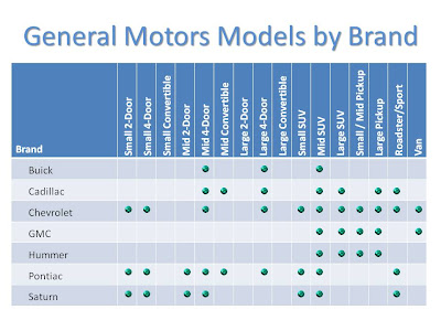 Hall of record general motors brand confusion for General motors cars brands