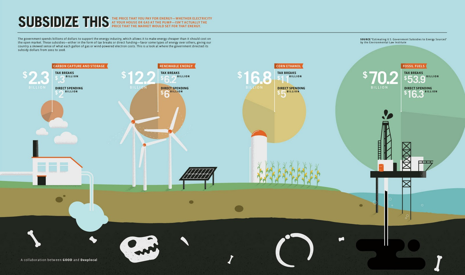How Much Does the United States Subsidize Energy