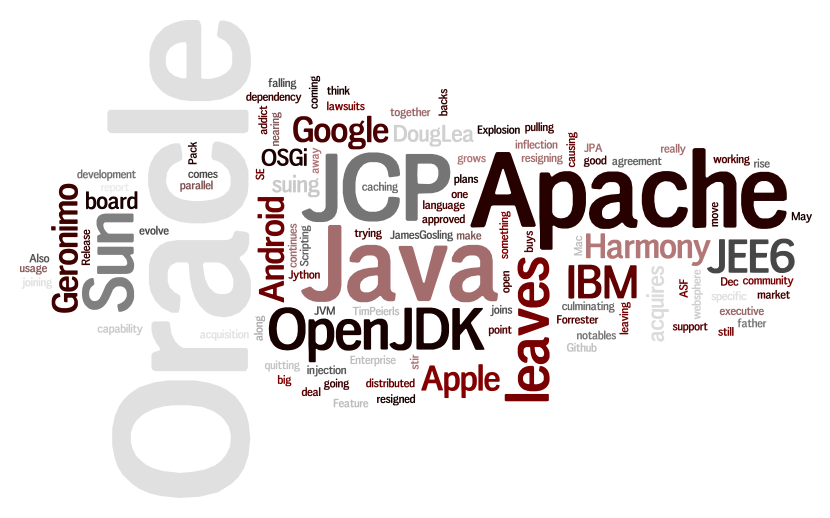 Java 2010 word cloud
