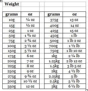 The adams family cookbook weight conversion chart - Weights and measures conversion table ...