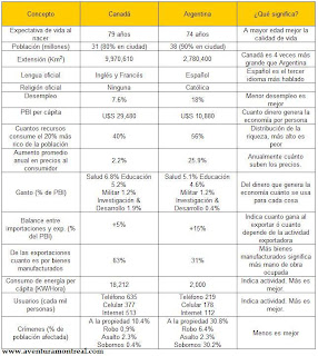 Comparación de Canadá y Argentina